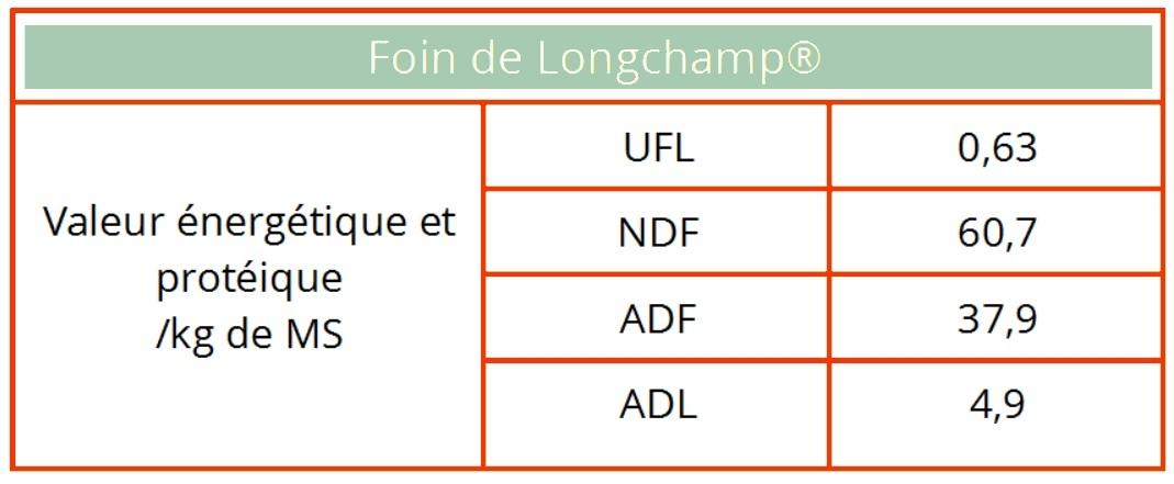 Tableau foin de Longchamp ovins, bovins, caprins